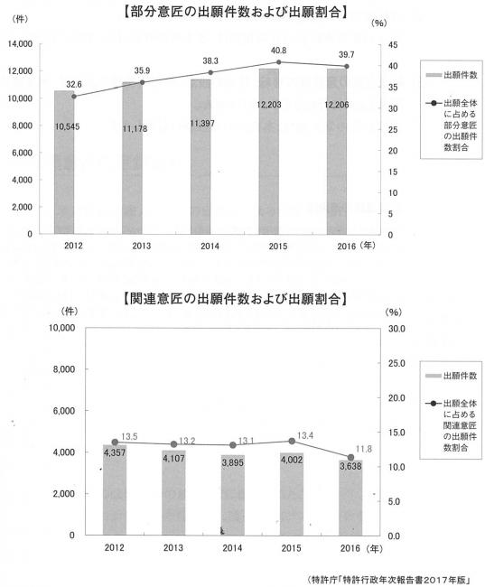 【資料】 部分意匠・関連意匠の出願件数および出願割合