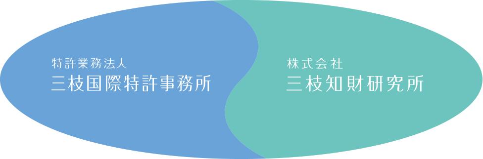 特許業務法人 三枝国際特許事務所 と 株式会社 三枝知財研究所が緊密に連携を取りながら業務を遂行しております。